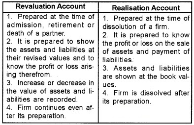 Plus Two Accountancy Chapter Wise Questions and Answers Chapter 5 Dissolution of Partnership 5M Q4
