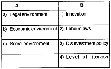 Plus Two Business Studies Chapter Wise Questions and Answers Chapter 3 Business Environment 3M Q3
