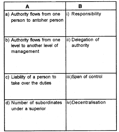 Plus Two Business Studies Chapter Wise Questions and Answers Chapter 5 Organising 1M Q24