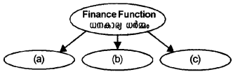 Plus Two Business Studies Chapter Wise Questions and Answers Chapter 9 Financial Management 1M Q18