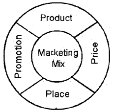 Plus Two Business Studies Notes Chapter 11 Marketing Management 1