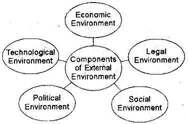 Plus Two Business Studies Notes Chapter 3 Business Environment 1