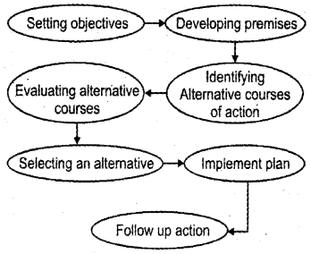 Plus Two Business Studies Notes Chapter 4 Planning 1