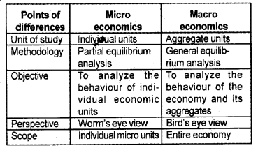 Plus Two Macroeconomics Chapter Wise Questions and Answers Chapter 1 Introduction 5M Q3.1