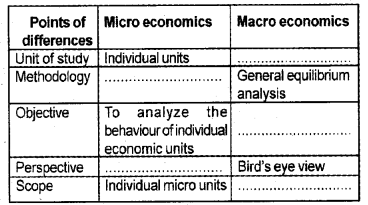 Plus Two Macroeconomics Chapter Wise Questions and Answers Chapter 1 Introduction 5M Q3