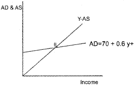 Plus Two Macroeconomics Chapter Wise Questions and Answers Chapter 4 Income Determination 3M Q11