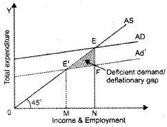 Plus Two Macroeconomics Chapter Wise Questions and Answers Chapter 4 Income Determination 5M Q12.1