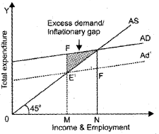 Plus Two Macroeconomics Chapter Wise Questions and Answers Chapter 4 Income Determination 5M Q12.2