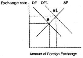 Plus Two Macroeconomics Chapter Wise Questions and Answers Chapter 6 Open Economy Macroeconomics 3M Q9