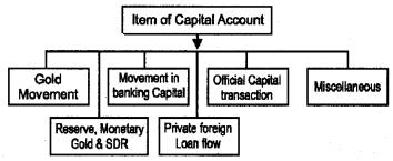 Plus Two Macroeconomics Chapter Wise Questions and Answers Chapter 6 Open Economy Macroeconomics 5M Q12.1