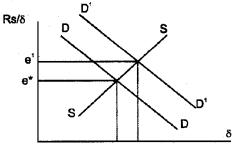 Plus Two Macroeconomics Chapter Wise Questions and Answers Chapter 6 Open Economy Macroeconomics 5M Q14.1