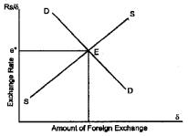 Plus Two Macroeconomics Chapter Wise Questions and Answers Chapter 6 Open Economy Macroeconomics 5M Q14
