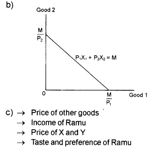 Plus Two Microeconomics Chapter Wise Previous Questions Chapter 2 Theory of Consumer Behaviour 19
