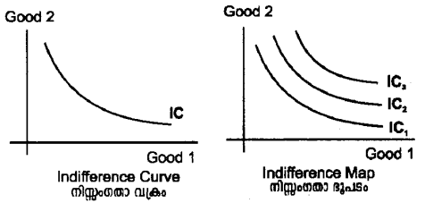 Plus Two Microeconomics Notes Chapter 2 Theory of Consumer Behaviour 1