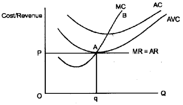 Plus Two Microeconomics Notes Chapter 4 The Theory of The Firm Under Perfect Competition 4