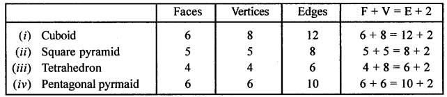 ML Aggarwal Class 8 Solutions for ICSE Maths Chapter 17 Visualising Solid Shapes Check Your Progress Q6.2