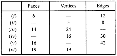 ML Aggarwal Class 8 Solutions for ICSE Maths Chapter 17 Visualising Solid Shapes Ex 17.2 Q8.1
