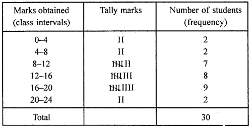 ML Aggarwal Class 8 Solutions for ICSE Maths Chapter 19 Data Handling Check Your Progress Q2.1