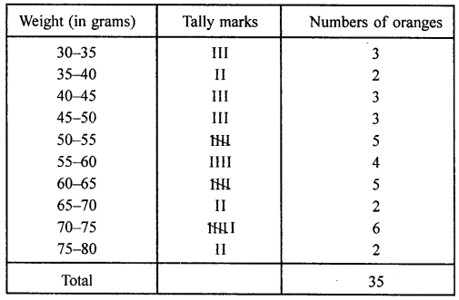 ML Aggarwal Class 8 Solutions for ICSE Maths Chapter 19 Data Handling Check Your Progress Q3.1