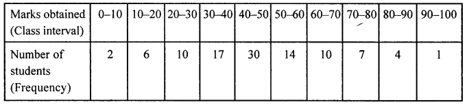 ML Aggarwal Class 8 Solutions for ICSE Maths Chapter 19 Data Handling Check Your Progress Q4.1
