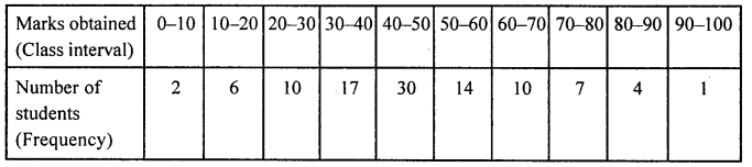 ML Aggarwal Class 8 Solutions for ICSE Maths Chapter 19 Data Handling Check Your Progress Q4.2