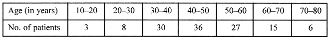 ML Aggarwal Class 8 Solutions for ICSE Maths Chapter 19 Data Handling Ex 19.1 Q11.2