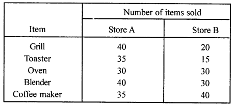 ML Aggarwal Class 8 Solutions for ICSE Maths Chapter 19 Data Handling Ex 19.1 Q2.1