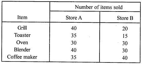 ML Aggarwal Class 8 Solutions for ICSE Maths Chapter 19 Data Handling Ex 19.1 Q2.2