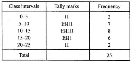 ML Aggarwal Class 8 Solutions for ICSE Maths Chapter 19 Data Handling Ex 19.1 Q6.1