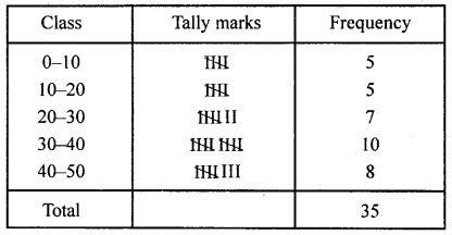 ML Aggarwal Class 8 Solutions for ICSE Maths Chapter 19 Data Handling Ex 19.1 Q7.1
