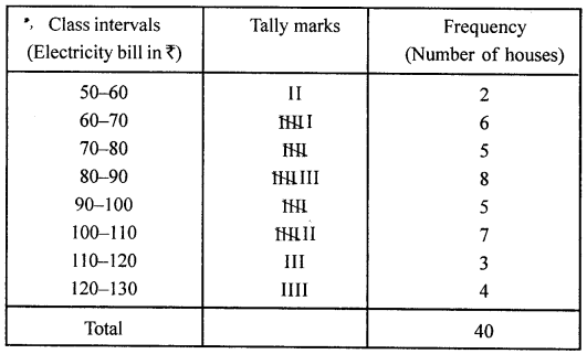 ML Aggarwal Class 8 Solutions for ICSE Maths Chapter 19 Data Handling Ex 19.1 Q8.1