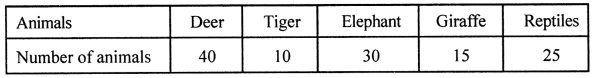 ML Aggarwal Class 8 Solutions for ICSE Maths Chapter 19 Data Handling Ex 19.2 Q1.1