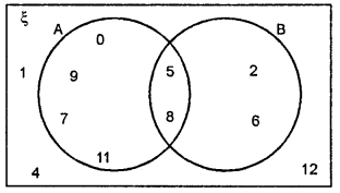 ML Aggarwal Class 8 Solutions for ICSE Maths Chapter 6 Operation on sets Venn Diagrams Ex 6.2 Q1.1