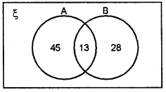ML Aggarwal Class 8 Solutions for ICSE Maths Chapter 6 Operation on sets Venn Diagrams Ex 6.2 Q10.1