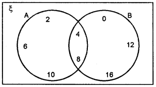 ML Aggarwal Class 8 Solutions for ICSE Maths Chapter 6 Operation on sets Venn Diagrams Ex 6.2 Q4.1
