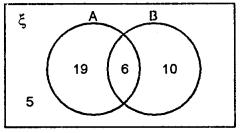 ML Aggarwal Class 8 Solutions for ICSE Maths Chapter 6 Operation on sets Venn Diagrams Ex 6.2 Q6.1