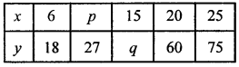 ML Aggarwal Class 8 Solutions for ICSE Maths Chapter 9 Direct and Inverse Variation Check Your Progress Q2.1