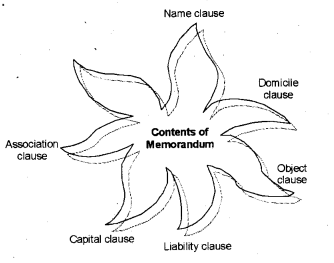 Plus One Business Studies Chapter Wise Previous Questions Chapter 7 Formation of a Company 1