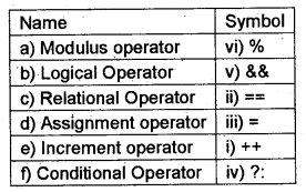 Plus One Computer Application Chapter Wise Questions Chapter 5 Data Types and Operators 3