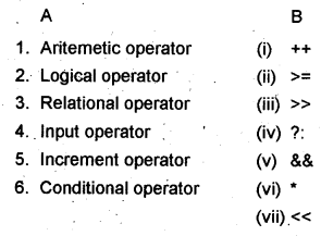 Plus One Computer Application Chapter Wise Questions Chapter 5 Data Types and Operators 6