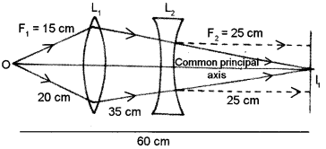 ISC Physics Question Paper 2010 Solved for Class 12 33