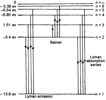 ISC Physics Question Paper 2010 Solved for Class 12 40