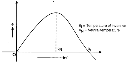 ISC Physics Question Paper 2011 Solved for Class 12 19