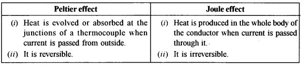 ISC Physics Question Paper 2012 Solved for Class 12 24