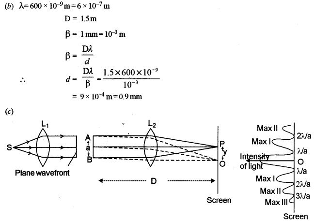ISC Physics Question Paper 2012 Solved for Class 12 29