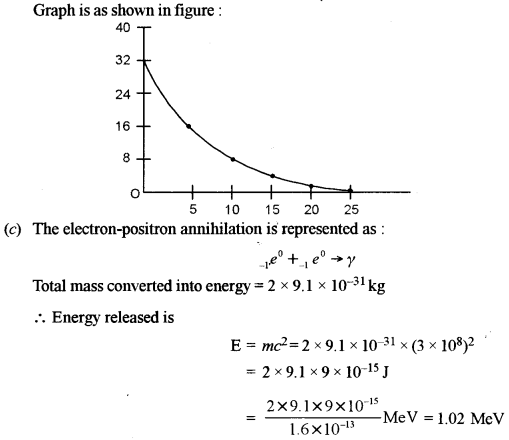 ISC Physics Question Paper 2012 Solved for Class 12 44