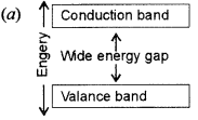 ISC Physics Question Paper 2012 Solved for Class 12 48
