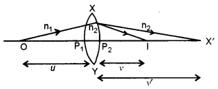 ISC Physics Question Paper 2013 Solved for Class 12 31