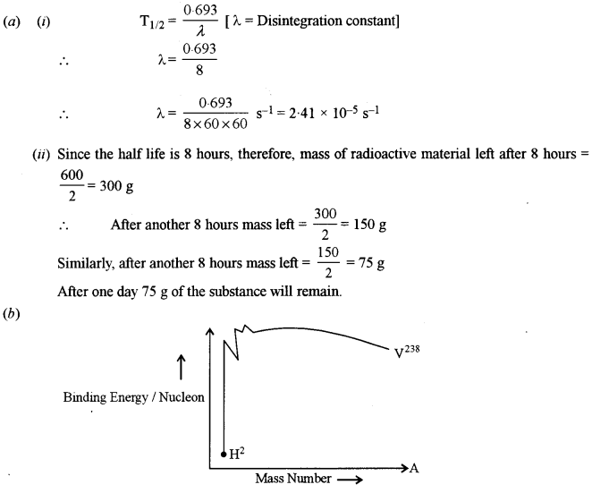 ISC Physics Question Paper 2016 Solved for Class 12 36