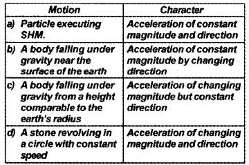 Plus One Physics Chapter Wise Questions and Answers Chapter 14 Oscillations 2M Q2